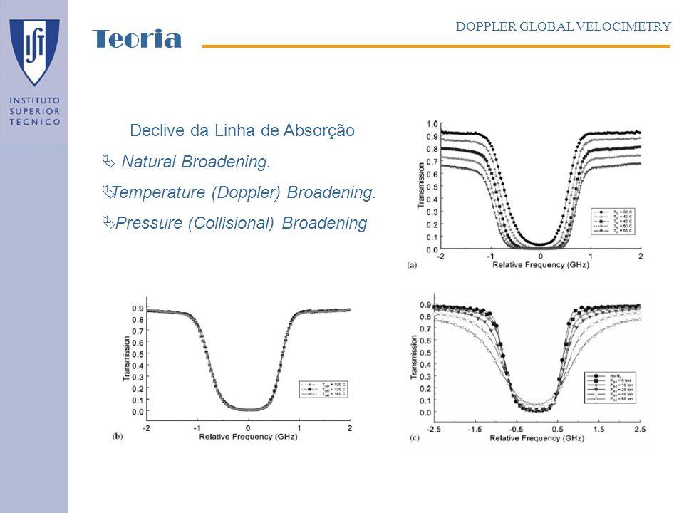 Declive da Linha de Absorção Natural Broadening. Temperature (Doppler) Broadening. Pressure (Collisional) Broadening. DOPPLER GLOBAL VELOCIMETRY Teori