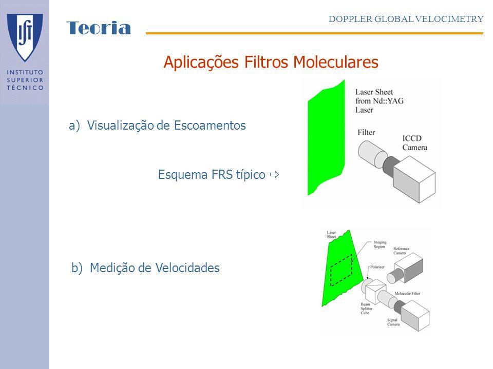 Aplicações Filtros Moleculares a)Visualização de Escoamentos Esquema FRS típico b)Medição de Velocidades DOPPLER GLOBAL VELOCIMETRY Teoria