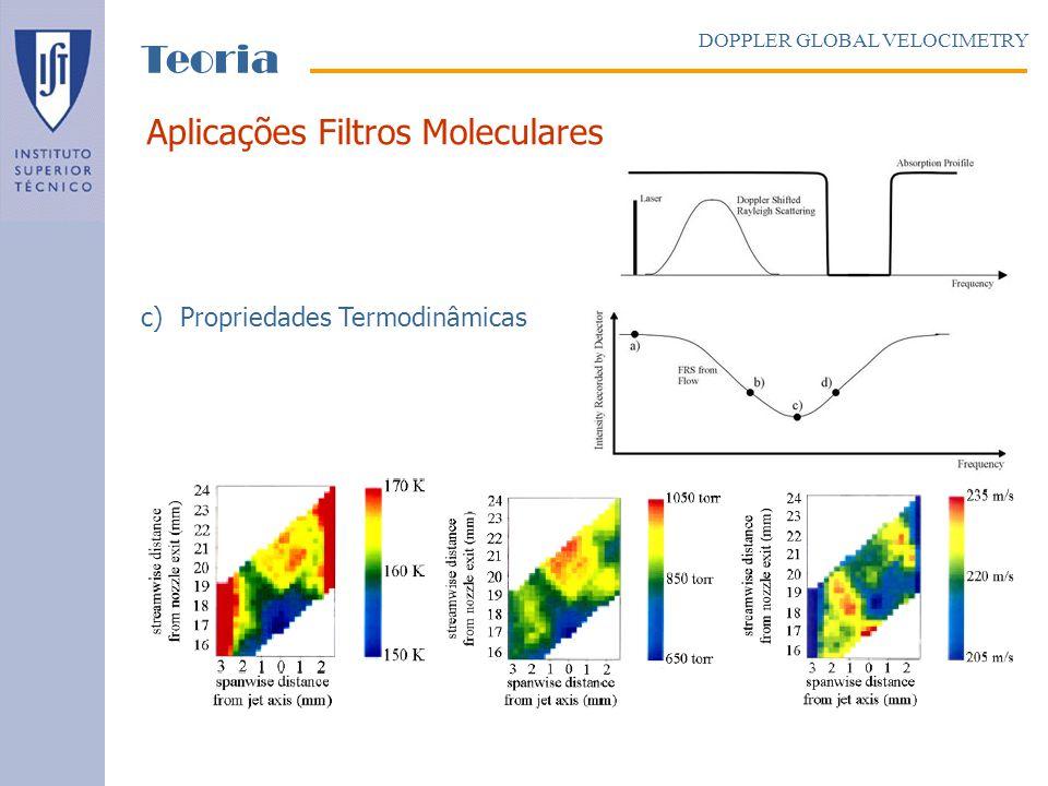 c)Propriedades Termodinâmicas Aplicações Filtros Moleculares DOPPLER GLOBAL VELOCIMETRY Teoria
