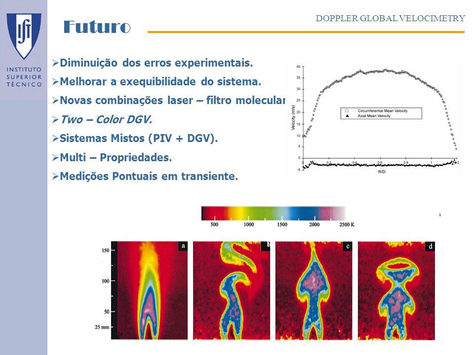 Diminuição dos erros experimentais. Melhorar a exequibilidade do sistema. Novas combinações laser – filtro molecular. Two – Color DGV. Sistemas Mistos