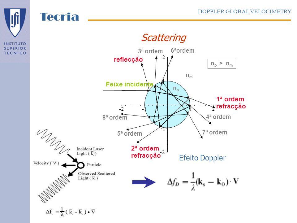 Laser Componentes: Laser e Sistema Óptico DOPPLER GLOBAL VELOCIMETRY Sistemas DGV Estacionário Laser cw Ion-Argon λ = 514.5 nm, Largura Banda 10 MHz.