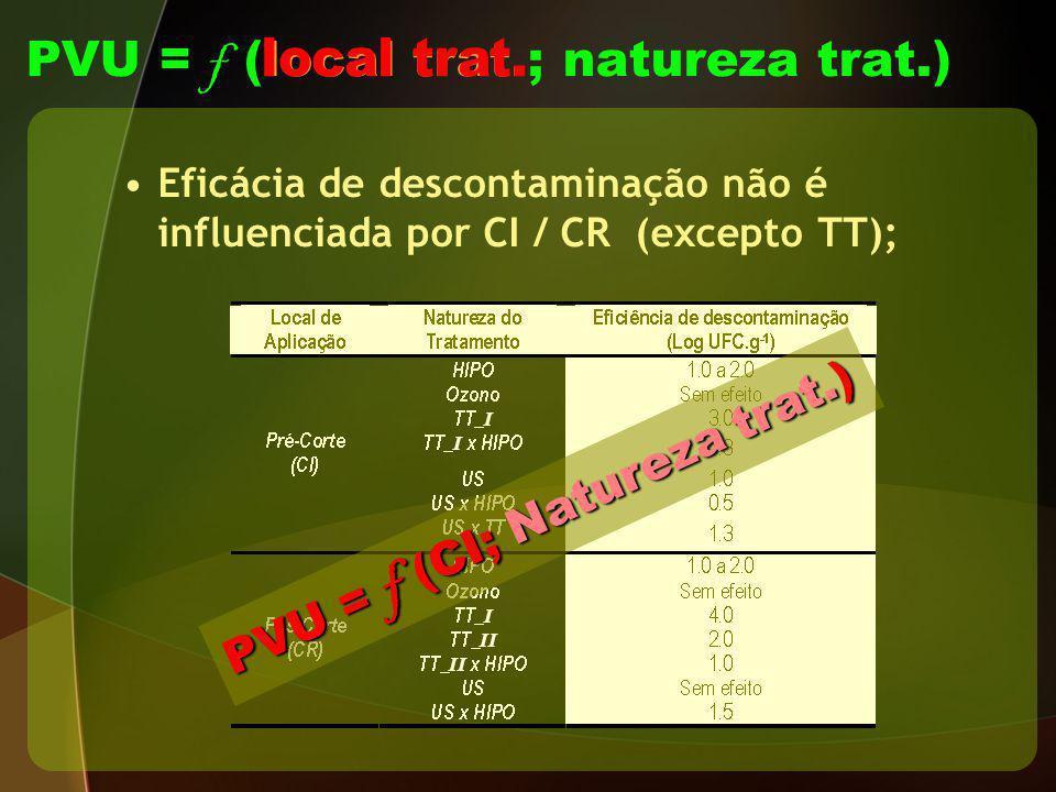 Eficácia de descontaminação não é influenciada por CI / CR (excepto TT); PVU = f (CI; Natureza trat.)
