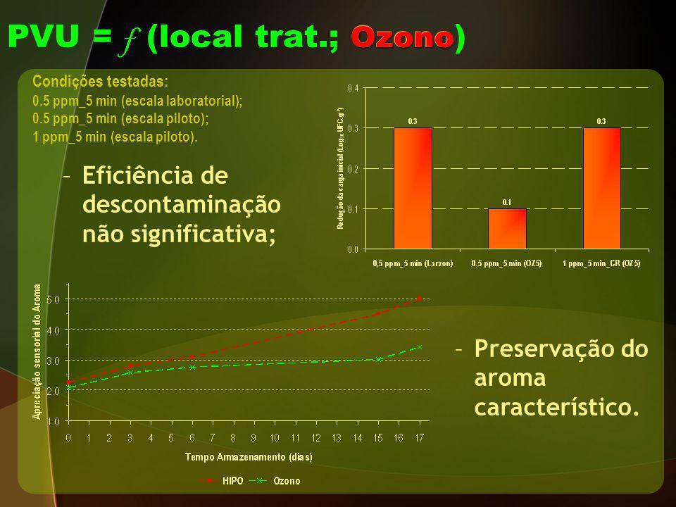 Ozono PVU = f (local trat.; Ozono ) Condições testadas: 0.5 ppm_5 min (escala laboratorial); 0.5 ppm_5 min (escala piloto); 1 ppm_5 min (escala piloto