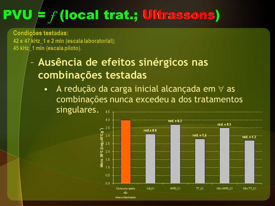 Ultrassons PVU = f (local trat.; Ultrassons ) –Ausência de efeitos sinérgicos nas combinações testadas A redução da carga inicial alcançada em as comb