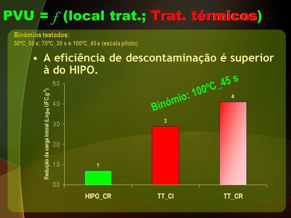 A eficiência de descontaminação é superior à do HIPO. Trat. térmicos PVU = f (local trat.; Trat. térmicos) Binómios testados: 50ºC_60 s; 70ºC_30 s e 1