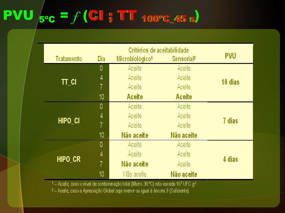 CI TT 100ºC_45 s PVU 5ºC = f (CI ; TT 100ºC_45 s )