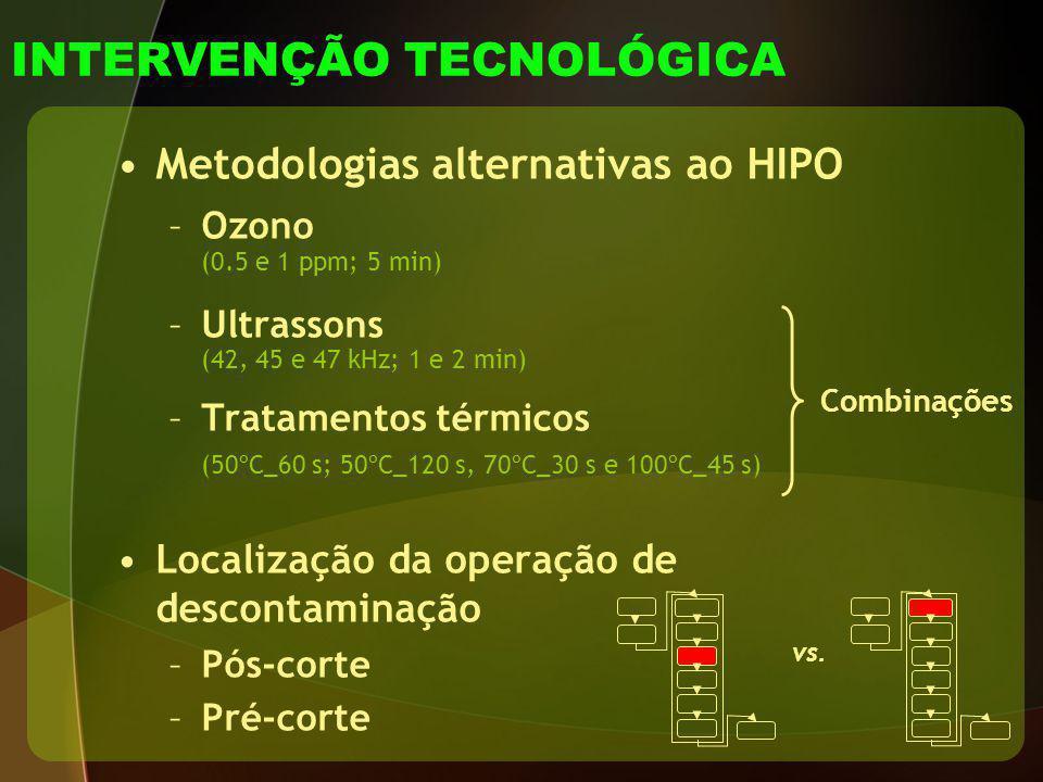 INTERVENÇÃO TECNOLÓGICA Metodologias alternativas ao HIPO –Ozono (0.5 e 1 ppm; 5 min) –Ultrassons (42, 45 e 47 kHz; 1 e 2 min) –Tratamentos térmicos (