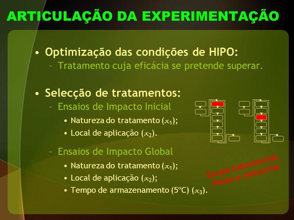 ARTICULAÇÃO DA EXPERIMENTAÇÃO Optimização das condições de HIPO: –Tratamento cuja eficácia se pretende superar. Selecção de tratamentos: –Ensaios de I