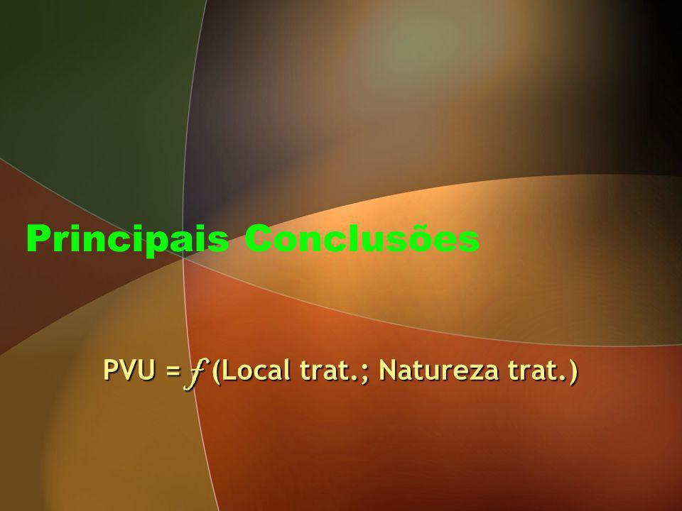 Principais Conclusões PVU = f (Local trat.; Natureza trat.)