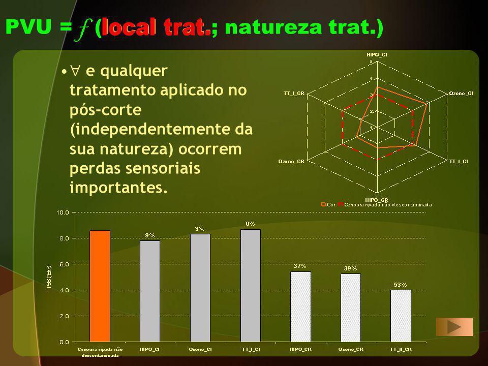 PVU = f (local trat.; natureza trat.) e qualquer tratamento aplicado no pós-corte (independentemente da sua natureza) ocorrem perdas sensoriais import