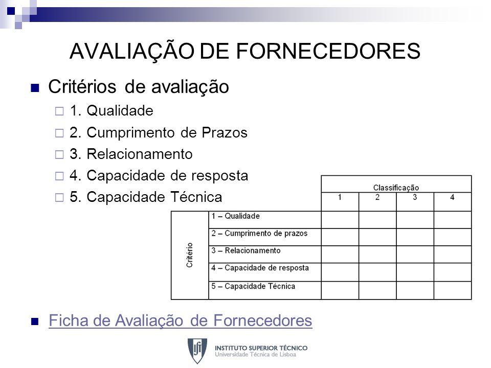 AVALIAÇÃO DE FORNECEDORES Critérios de avaliação 1. Qualidade 2. Cumprimento de Prazos 3. Relacionamento 4. Capacidade de resposta 5. Capacidade Técni