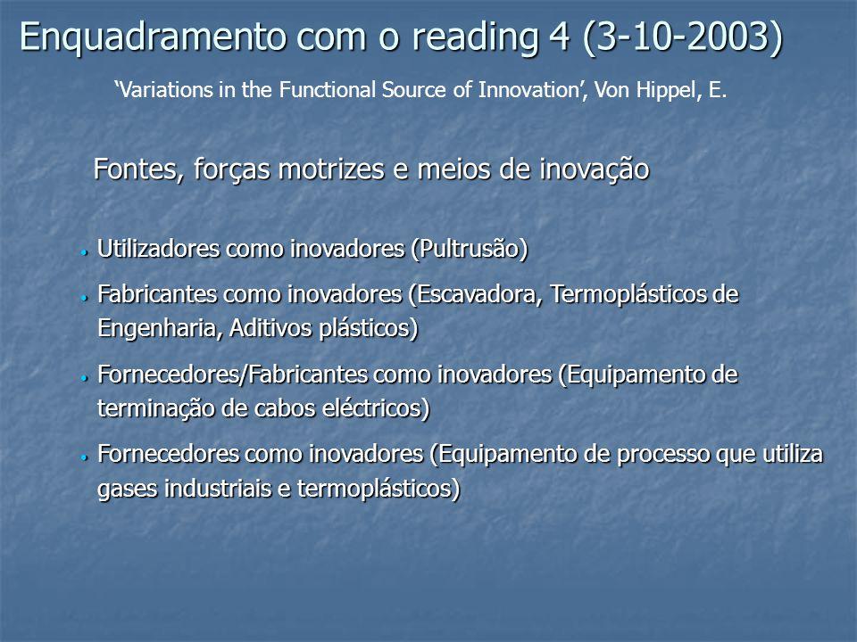 Enquadramento com o reading 4 (3-10-2003) Utilizadores como inovadores (Pultrusão) Utilizadores como inovadores (Pultrusão) Fabricantes como inovadores (Escavadora, Termoplásticos de Engenharia, Aditivos plásticos) Fabricantes como inovadores (Escavadora, Termoplásticos de Engenharia, Aditivos plásticos) Fornecedores/Fabricantes como inovadores (Equipamento de terminação de cabos eléctricos) Fornecedores/Fabricantes como inovadores (Equipamento de terminação de cabos eléctricos) Fornecedores como inovadores (Equipamento de processo que utiliza gases industriais e termoplásticos) Fornecedores como inovadores (Equipamento de processo que utiliza gases industriais e termoplásticos) Fontes, forças motrizes e meios de inovação Variations in the Functional Source of Innovation, Von Hippel, E.