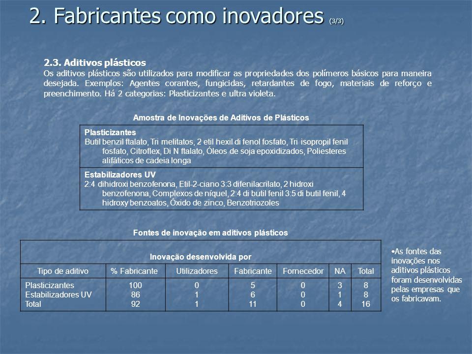2. Fabricantes como inovadores (3/3) 2.3.