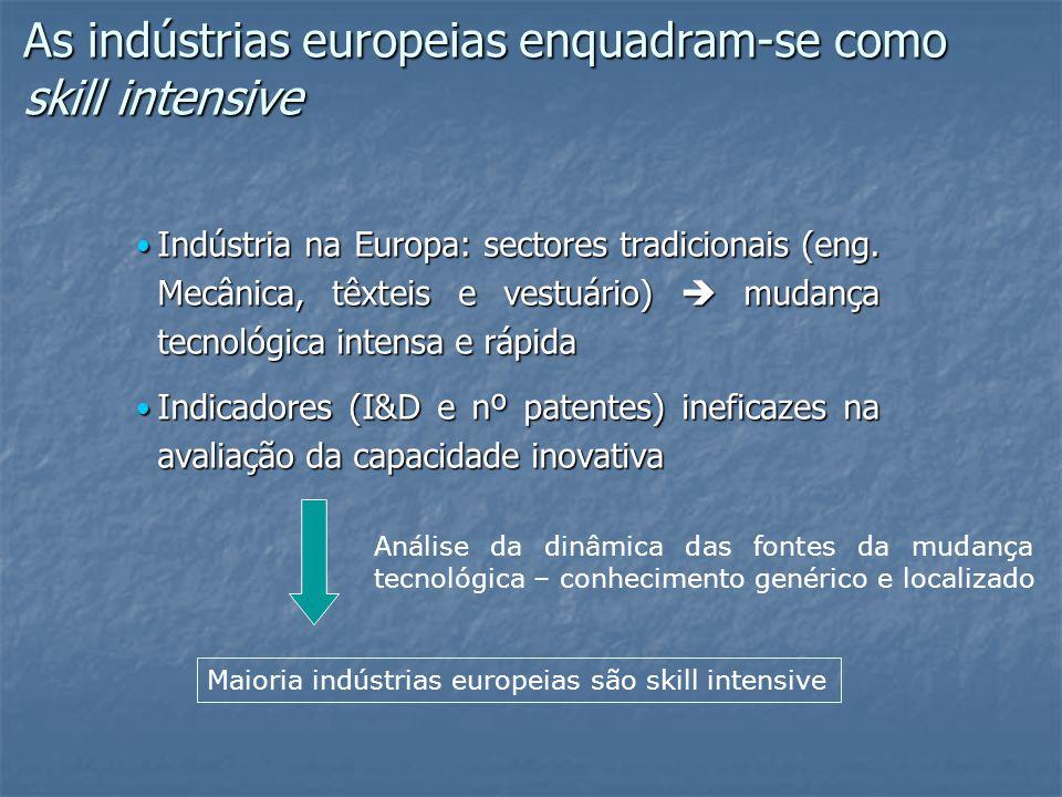As indústrias europeias enquadram-se como skill intensive Indústria na Europa: sectores tradicionais (eng.