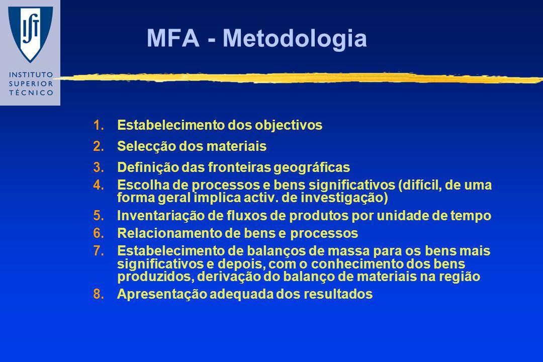 MFA - Metodologia 1.Estabelecimento dos objectivos 2.Selecção dos materiais 3.Definição das fronteiras geográficas 4.Escolha de processos e bens signi