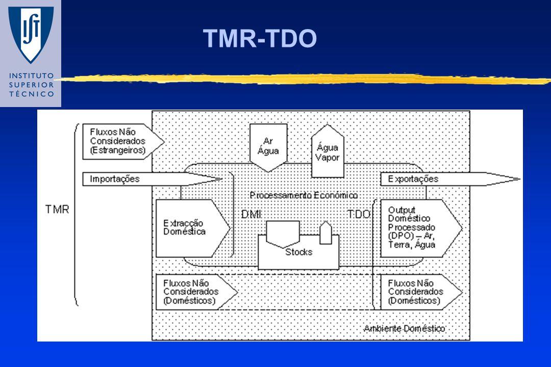 TMR-TDO