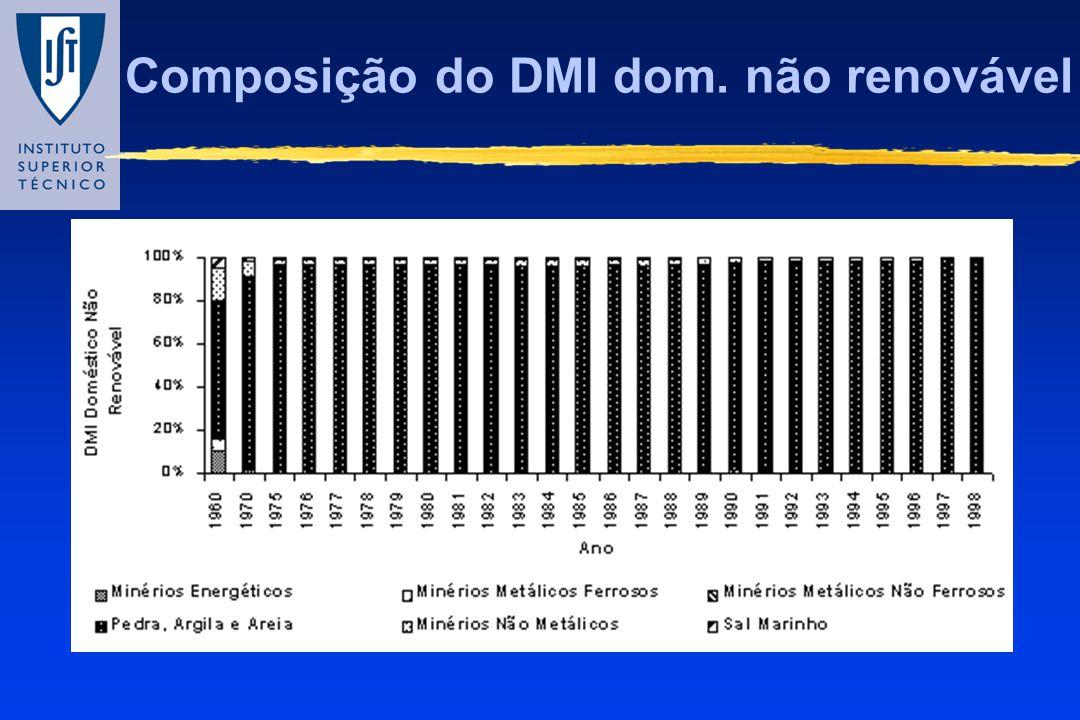 Composição do DMI dom. não renovável