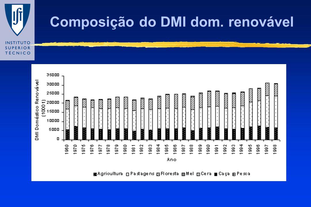 Composição do DMI dom. renovável