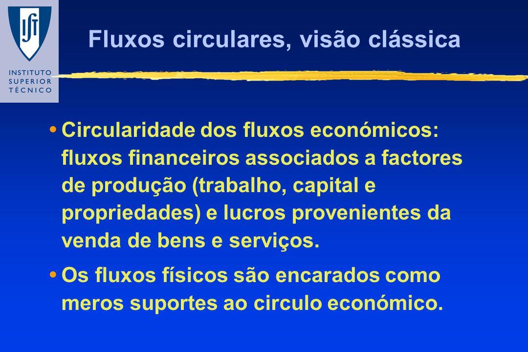 Fluxos circulares, visão clássica Circularidade dos fluxos económicos: fluxos financeiros associados a factores de produção (trabalho, capital e propr