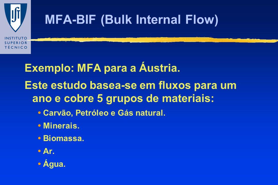 MFA-BIF (Bulk Internal Flow) Exemplo: MFA para a Áustria. Este estudo basea-se em fluxos para um ano e cobre 5 grupos de materiais: Carvão, Petróleo e