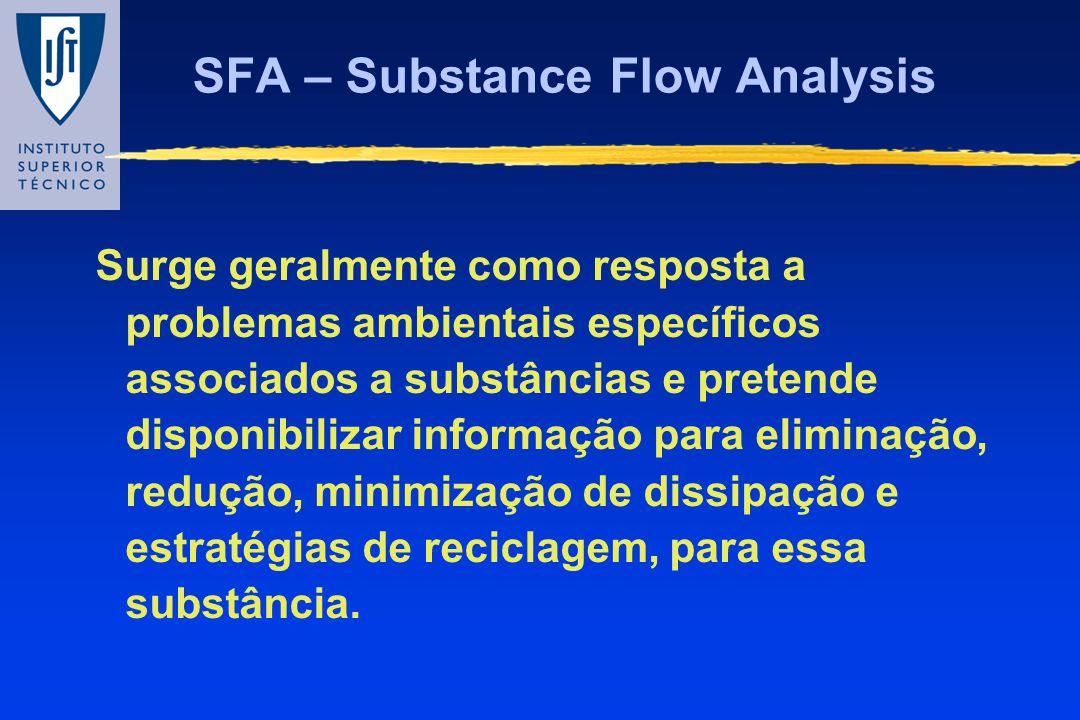 SFA – Substance Flow Analysis Surge geralmente como resposta a problemas ambientais específicos associados a substâncias e pretende disponibilizar inf