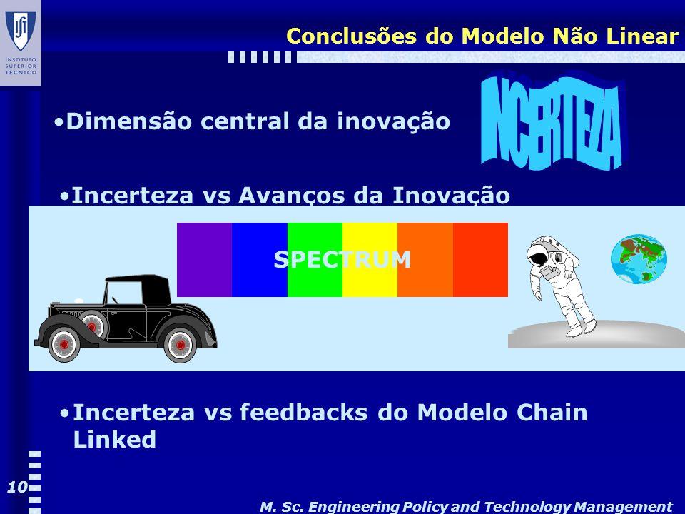 M. Sc. Engineering Policy and Technology Management 10 Conclusões do Modelo Não Linear Dimensão central da inovação SPECTRUM Incerteza vs Avanços da I