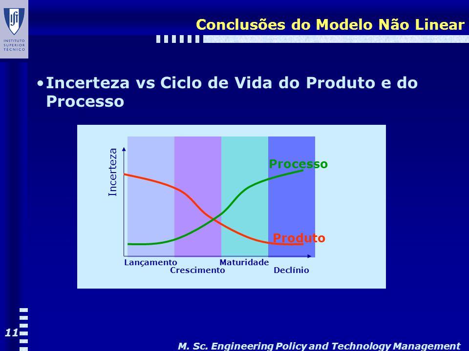 M. Sc. Engineering Policy and Technology Management 11 Conclusões do Modelo Não Linear Produto Incerteza Incerteza vs Ciclo de Vida do Produto e do Pr