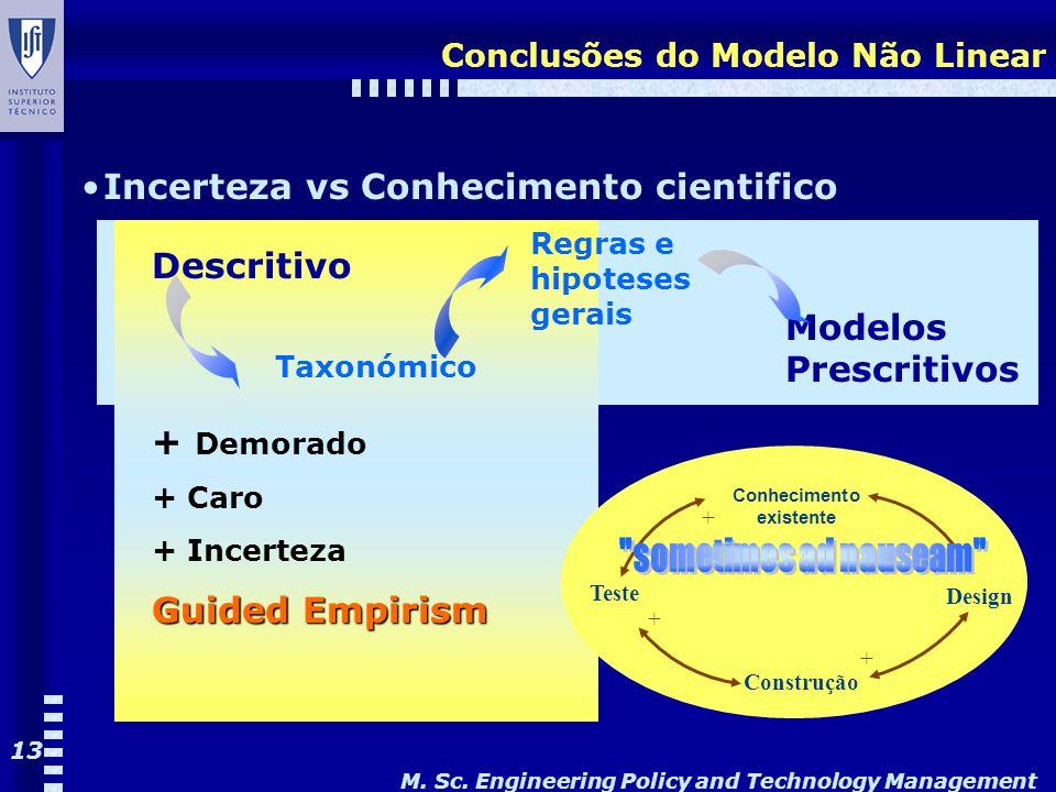 M. Sc. Engineering Policy and Technology Management 13 Conclusões do Modelo Não Linear Incerteza vs Conhecimento cientifico Descritivo Taxonómico Regr