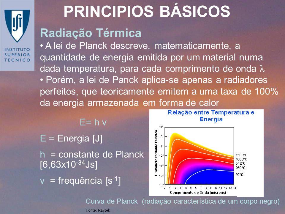PRINCIPIOS BÁSICOS Radiação Térmica A lei de Planck descreve, matematicamente, a quantidade de energia emitida por um material numa dada temperatura,
