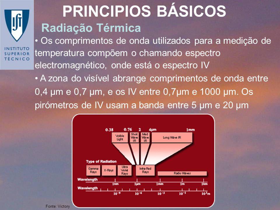 PRINCIPIOS BÁSICOS Radiação Térmica Os comprimentos de onda utilizados para a medição de temperatura compõem o chamando espectro electromagnético, ond