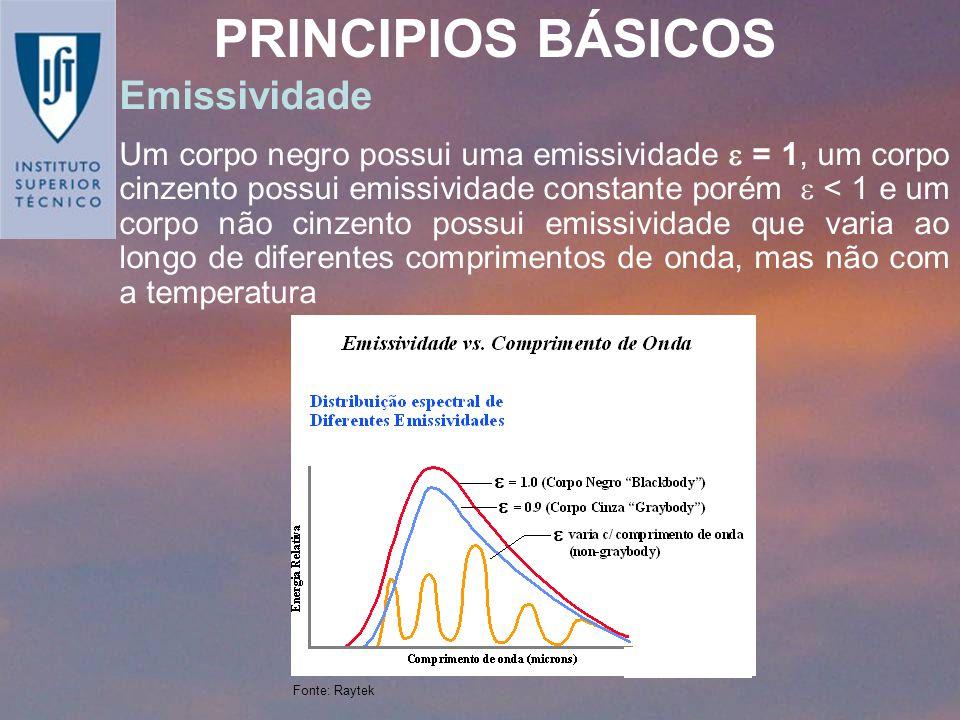 PRINCIPIOS BÁSICOS Emissividade Um corpo negro possui uma emissividade = 1, um corpo cinzento possui emissividade constante porém < 1 e um corpo não c