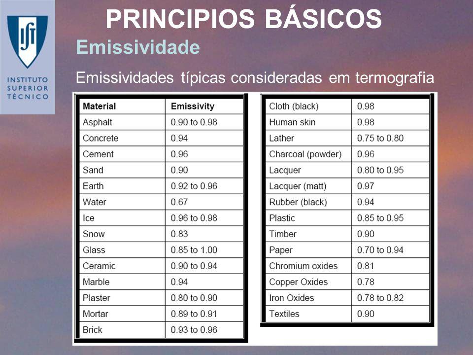 Emissividade Emissividades típicas consideradas em termografia PRINCIPIOS BÁSICOS