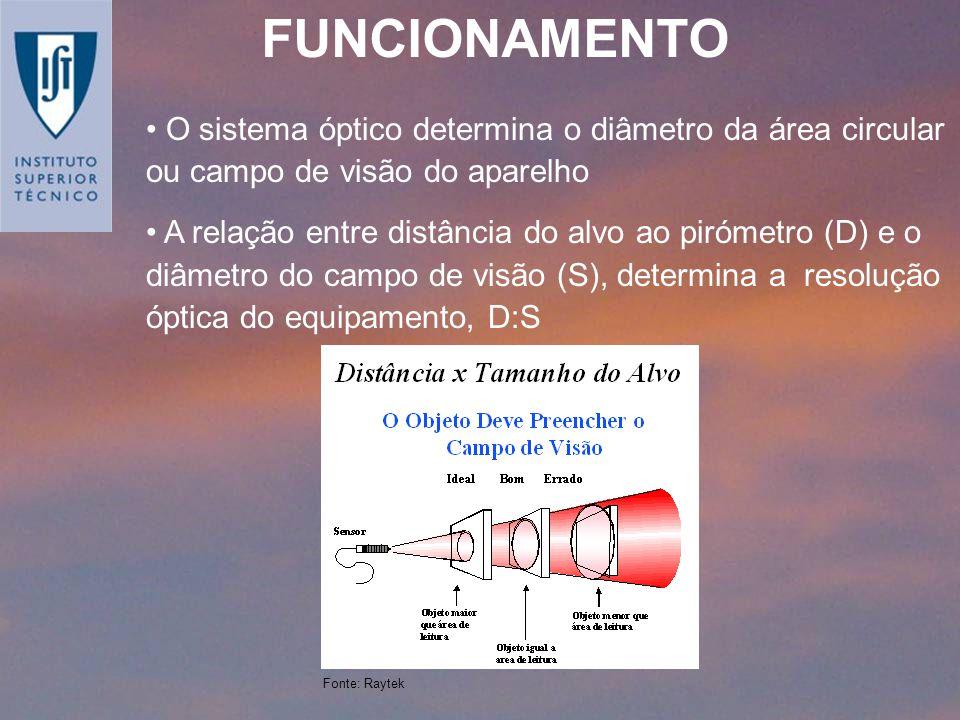 O sistema óptico determina o diâmetro da área circular ou campo de visão do aparelho A relação entre distância do alvo ao pirómetro (D) e o diâmetro d