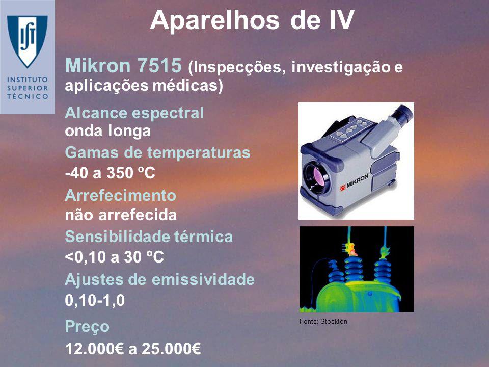 Mikron 7515 (Inspecções, investigação e aplicações médicas) Alcance espectral onda longa Gamas de temperaturas -40 a 350 ºC Arrefecimento não arrefeci