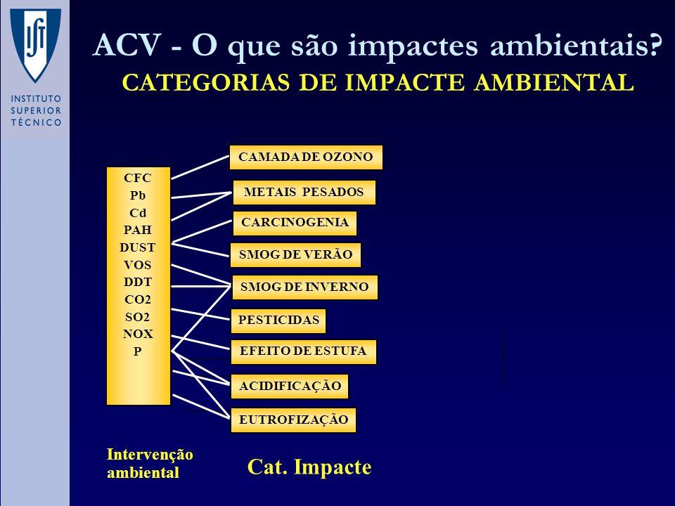 ACV - O que são impactes ambientais? CATEGORIAS DE IMPACTE AMBIENTAL CFC Pb Cd PAH DUST VOS DDT CO2 SO2 NOX P CAMADA DE OZONO METAIS PESADOS CARCINOGE