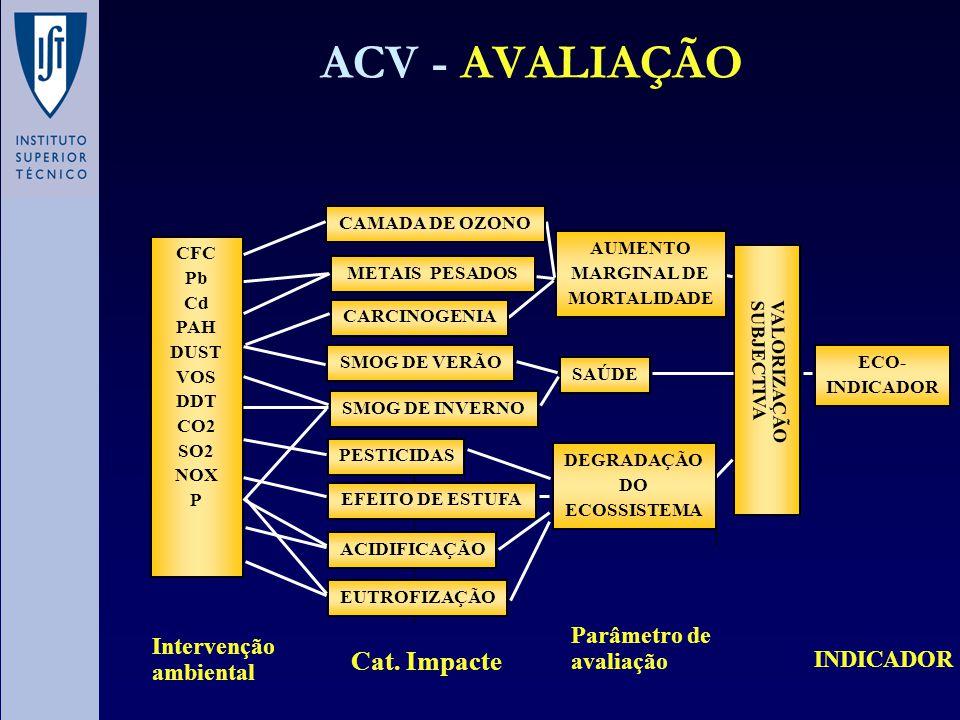 ACV - AVALIAÇÃO VALORIZAÇÃO SUBJECTIVA Parâmetro de avaliação INDICADOR AUMENTO MARGINAL DE MORTALIDADE SAÚDE DEGRADAÇÃO DO ECOSSISTEMA ECO- INDICADOR
