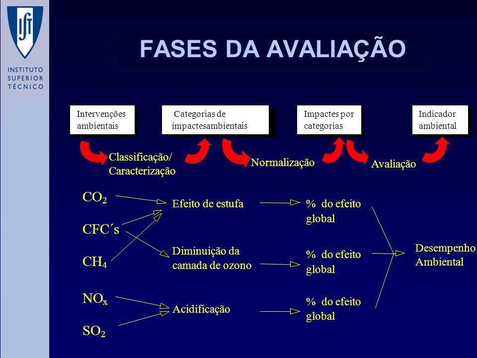 FASES DA AVALIAÇÃO Impactes por categorias Indicador ambiental CO 2 CFC´s CH 4 NO x SO 2 Efeito deestufa Diminuiçãoda camada deozono Acidificação %doe