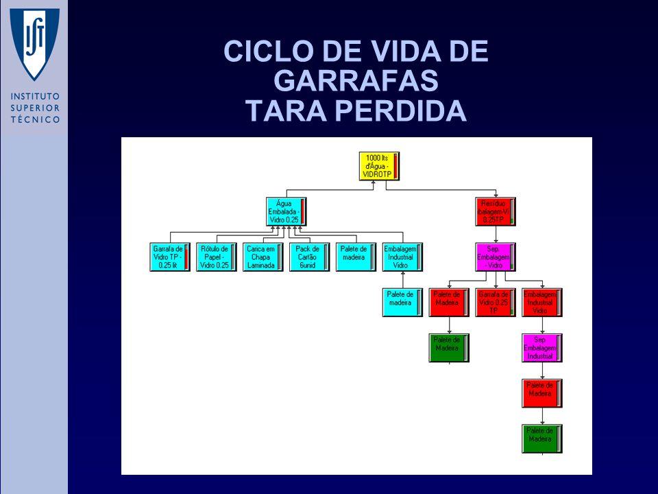 CICLO DE VIDA DE GARRAFAS TARA PERDIDA