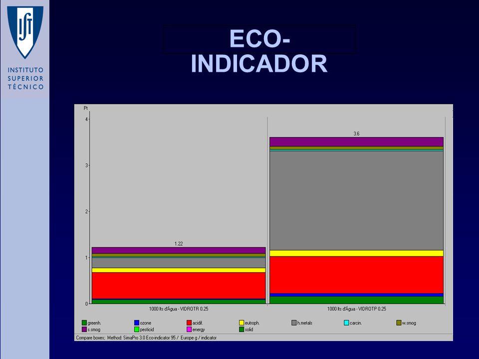 ECO- INDICADOR