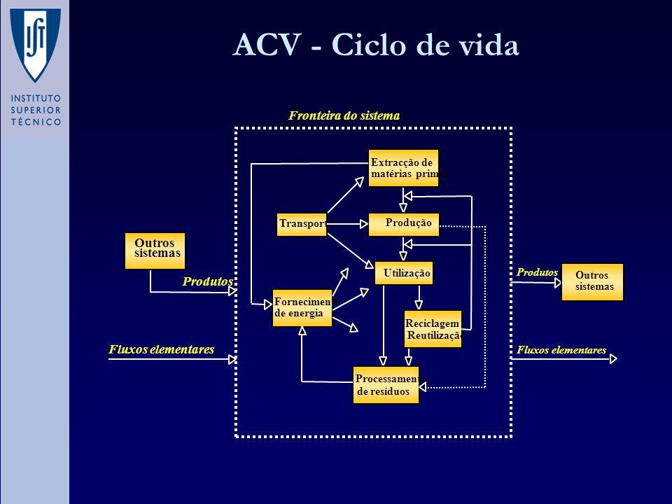 ACV - Ciclo de vida Extracção de matérias primas Produção Utilização Reciclagem / Reutilização Processamento de resíduos Fornecimento de energia Trans