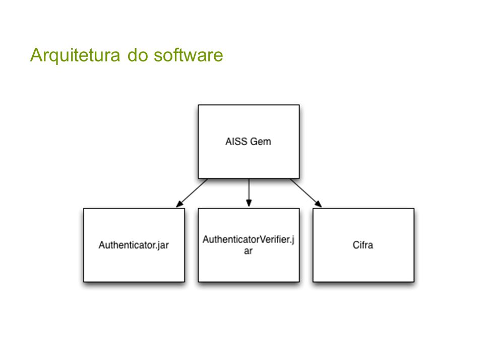 Arquitetura do software