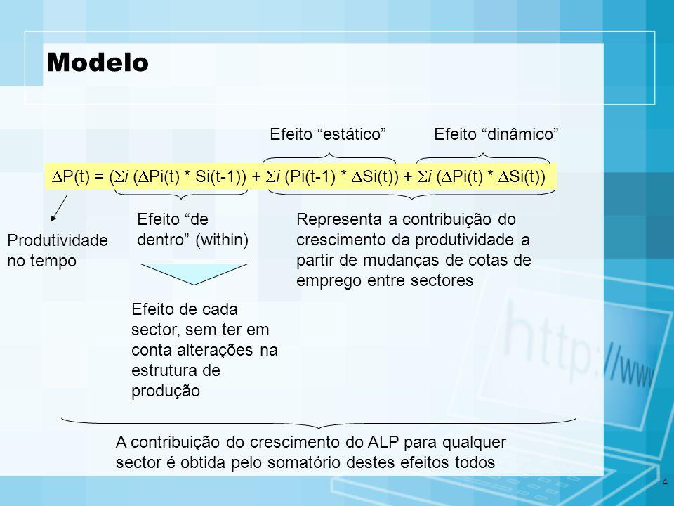4 Modelo P(t) = ( i ( Pi(t) * Si(t-1)) + i (Pi(t-1) * Si(t)) + i ( Pi(t) * Si(t)) Produtividade no tempo Efeito de dentro (within) Efeito de cada sect
