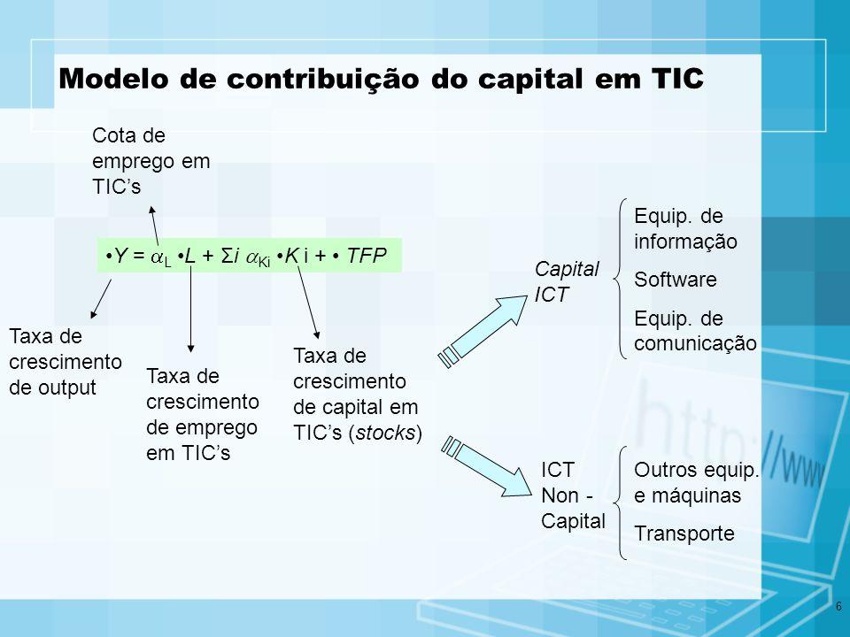 6 Modelo de contribuição do capital em TIC Y = L L + Σi Ki K i + TFP Taxa de crescimento de output Cota de emprego em TICs Taxa de crescimento de empr
