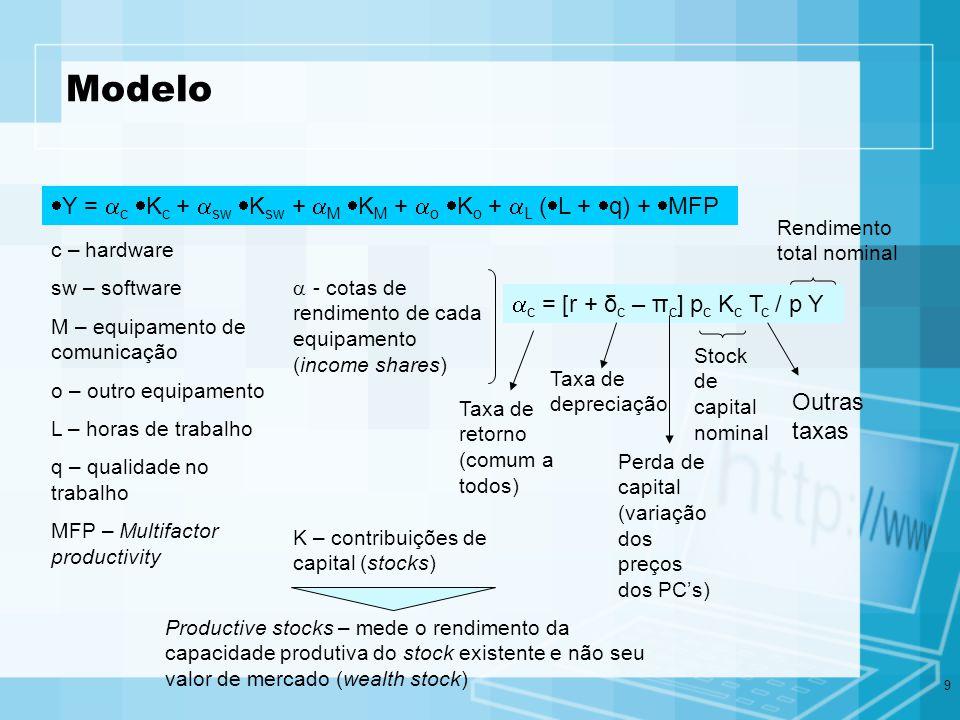 9 Modelo Y = c K c + sw K sw + M K M + o K o + L ( L + q) + MFP c – hardware sw – software M – equipamento de comunicação o – outro equipamento L – ho