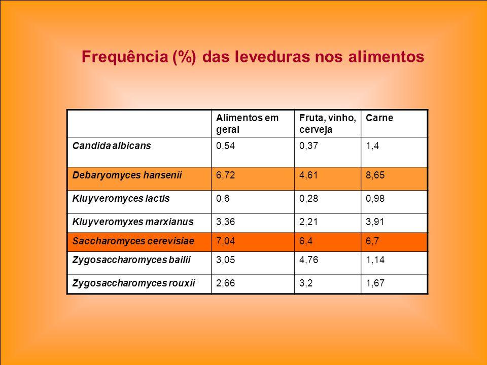 Alimentos em geral Fruta, vinho, cerveja Carne Candida albicans0,540,371,4 Debaryomyces hansenii6,724,618,65 Kluyveromyces lactis0,60,280,98 Kluyverom