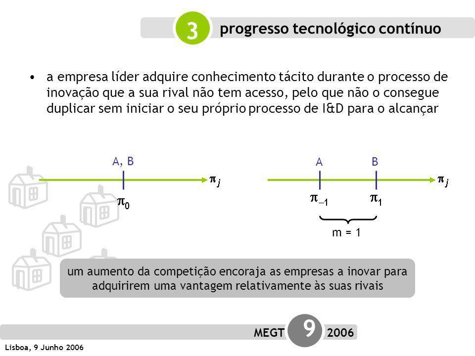 MEGT 9 2006 Lisboa, 9 Junho 2006 progresso tecnológico contínuo A, B AB m = 1 3 a empresa líder adquire conhecimento tácito durante o processo de inovação que a sua rival não tem acesso, pelo que não o consegue duplicar sem iniciar o seu próprio processo de I&D para o alcançar um aumento da competição encoraja as empresas a inovar para adquirirem uma vantagem relativamente às suas rivais