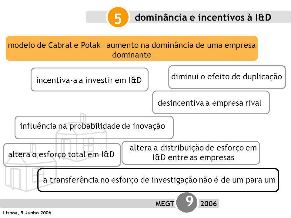 MEGT 9 2006 Lisboa, 9 Junho 2006 dominância e incentivos à I&D 5 diminui o efeito de duplicação incentiva-a a investir em I&Ddesincentiva a empresa rival influência na probabilidade de inovação altera o esforço total em I&D altera a distribuição de esforço em I&D entre as empresas modelo de Cabral e Polak - aumento na dominância de uma empresa dominante a transferência no esforço de investigação não é de um para um