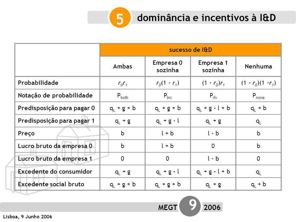 MEGT 9 2006 Lisboa, 9 Junho 2006 5 sucesso de I&D Ambas Empresa 0 sozinha Empresa 1 sozinha Nenhuma Probabilidader0r1r0r1 r 0 (1 - r 1 )(1 - r 0 )r 1 (1 - r 0 )(1 -r 1 ) Notação de probabilidadeP both P inc P riv P none Predisposição para pagar 0q L + g + b q L + g – l + bq L + b Predisposição para pagar 1q L + gq L + g - lq L + gqLqL Preçobl + bl - bb Lucro bruto da empresa 0bl + b0b Lucro bruto da empresa 100l - b0 Excedente do consumidorq L + gq L + g – lq L + g – l + bqLqL Excedente social brutoq L + g + b q L + gq L + b dominância e incentivos à I&D