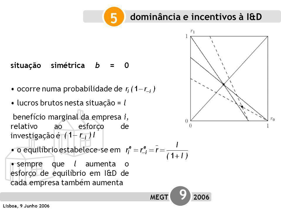 MEGT 9 2006 Lisboa, 9 Junho 2006 situação simétrica b = 0 ocorre numa probabilidade de lucros brutos nesta situação = l benefício marginal da empresa i, relativo ao esforço de investigação é o equilíbrio estabelece-se em sempre que l aumenta o esforço de equilíbrio em I&D de cada empresa também aumenta 5 dominância e incentivos à I&D