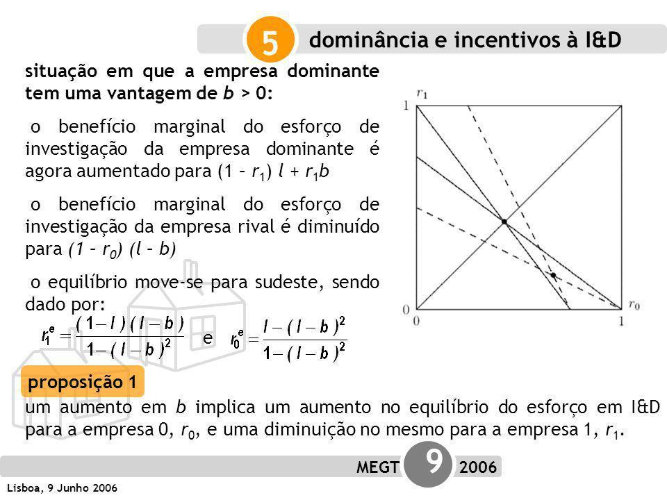 MEGT 9 2006 Lisboa, 9 Junho 2006 5 situação em que a empresa dominante tem uma vantagem de b > 0: o benefício marginal do esforço de investigação da empresa dominante é agora aumentado para (1 – r 1 ) l + r 1 b o benefício marginal do esforço de investigação da empresa rival é diminuído para (1 – r 0 ) (l – b) o equilíbrio move-se para sudeste, sendo dado por: e um aumento em b implica um aumento no equilíbrio do esforço em I&D para a empresa 0, r 0, e uma diminuição no mesmo para a empresa 1, r 1.